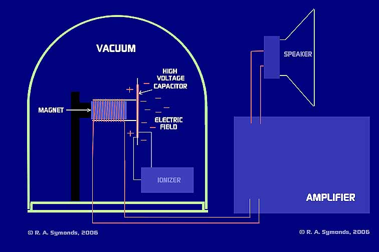 Vacuum Controlled Electric Field Subtle Energy Microphone